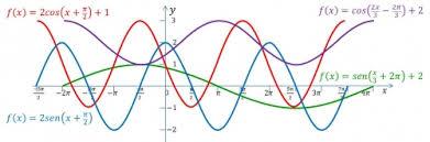 Funciones sinusoidales – aplicación a ritmos biológicos.